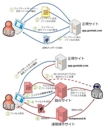 「GOM Player」のアップデートプログラムを装ってウイルスに感染させる手口が発覚