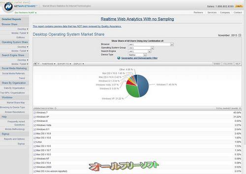 2013年11月のデスクトップOSシェア(Net Applications)