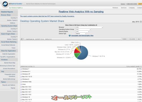 2015年7月のデスクトップOSシェア(Net Applications)