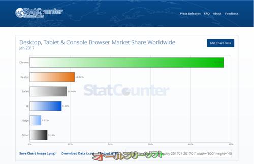2017年1月のブラウザシェア(StatCounter)
