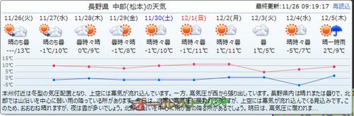 10日分の天気予報を表示するポップアップが追加されたChronus 1.74