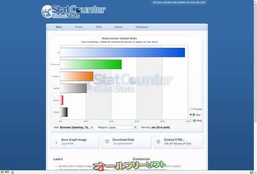 2014年1月のブラウザシェア(StatCounter)